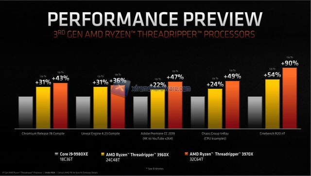 amd 3950x 3000g threadripper3 img 11